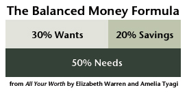 Balanced Money Formula