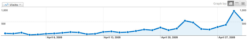 Graph Of April Traffic